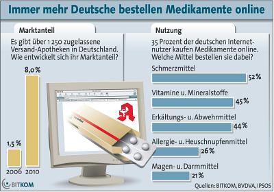 Apothekenversand deutschland