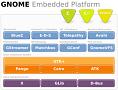 Handy-Plattform auf Gnome-Basis