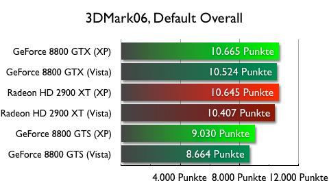 Weitere Charts vom 3DMark06 befinden sich in der Galerie