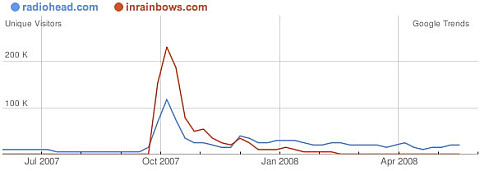 Google Trends für Websites