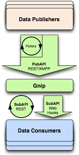 Informationsfluss in Gnip