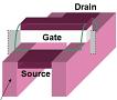 Fujitsu entwickelt sparsamen 32-nm-Transistor