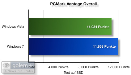 PC Mark Vantage Overall