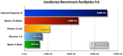SunSpider-Benchmark