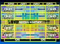 IDF: 8-Core-Xeon, 32-nm-Xeon und Larrabee mit 64 Kernen