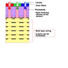 Toshiba: CMOS-Sensor mit BSI-Technik und 14,6 Megapixeln