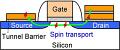 Toshiba erforscht 20-nm-Transistoren und Spintronik-FET