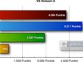 Browser-Benchmark: So schnell ist Opera 10.50