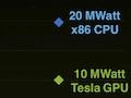 Stromsparer: Supercomputer mit GPUs könnten starke Konkurrenz werden