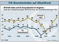 Bitkom-Index: Deutsche IT-Branche im Aufwind