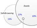 Microsoft Research: Zozzle erkennt zuverlässig Javascript-Schadsoftware