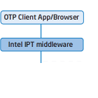 Intel, Symantec und Vasco: Sandy-Bridge-Prozessor mit Einmal-Passwörtern