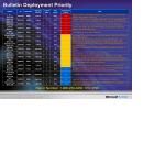 Sicherheitslücken: Microsofts Rekord-Patch-Day