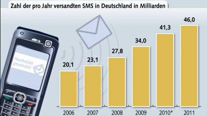 Rekordniveau: SMS-Nutzung legt in Deutschland weiter zu