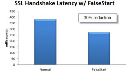 SSL False Start: Google beschleunigt SSL-Verbindungen