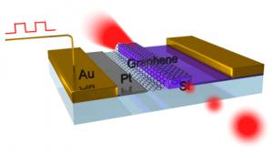 Forschung: Optischer Modulator aus Graphen für schnellere Netze