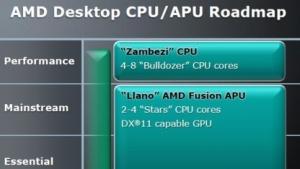AMDs offizielle Roadmap