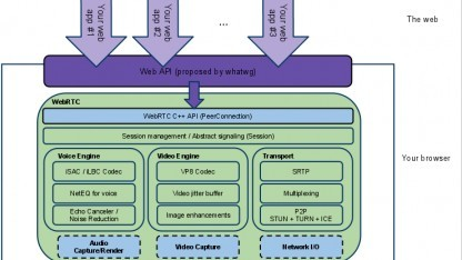 Ein Überblick über das WebRTC-Framework