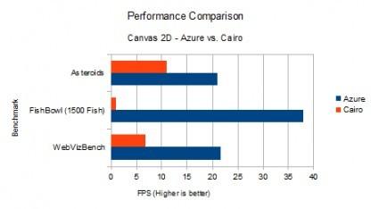 Firefox rendert mit Azure deutlich schneller.