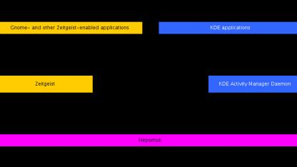 Schema des Konzepts zur Zeigeist-Integration