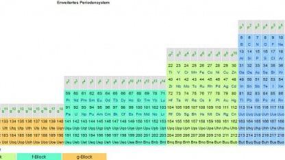 Das erweiterte Periodensystem (Ausschnitt). Die neuen Elemente 114 und 116 erscheinen rechts im blauen Feld.