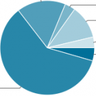 Steve Souders: Das HTTP Archive wird Teil des Internet Archive