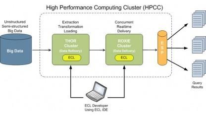 Schema von HPCC