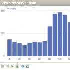 Webanalyse: Piwik 1.5 kommt ohne Flash aus
