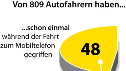 Umfrage zur Handynutzung im Auto