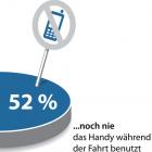 Handy am Steuer: Viele Autofahrer telefonieren ohne Freisprecheinrichtung