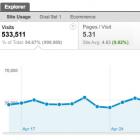 +1, Like und Tweet: Google Analytics für das Social Web