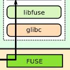 Linus Torvalds: User-Space-Treiber für Dateisysteme sind Spielzeug