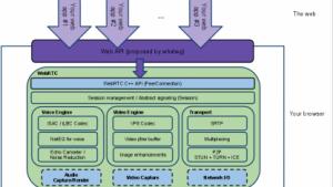 WebRTC von Google: Freies HTML5-Framework zur Echtzeitkommunikation