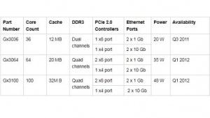 Daten der Serie Gx3000