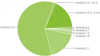 Android 2.x bleibt dominierende Version
