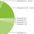 Android-Verbreitung: Gingerbread legt zu, Honeycomb bleibt bedeutungslos