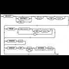 UnQL: SQL für NoSQL-Datenbanken