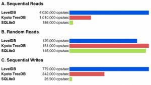 LevelDB ist ein vielen Benchmarks schneller als die Konkurrenz.