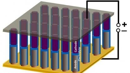Schema des Akkus: Jeder Nanodraht speichert Strom.