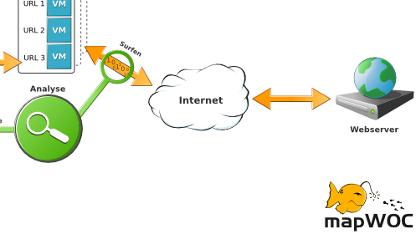Mapwoc will vor Drive-By-Downloads schützen