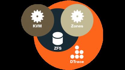 Virtualisierung in SmartOS
