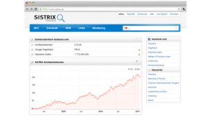Sichtbarkeit von Websites in Googles Suchergebnissen
