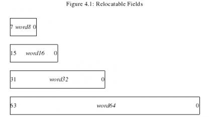 Mit der x32-ABI sollen 32-Bit-Anwendungen in 64-Bit-Systemen schneller laufen.