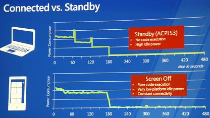 Microsoft erwartet hohe Energieeinsparungen.