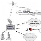 Pico-Zelle: Lufthansa wird SMS im Flugzeug ermöglichen