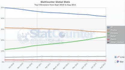 Google Chrome gewinnt Marktanteile.