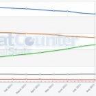 Browser: Chrome auf dem Weg zur Nummer 2