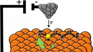 Schema des Nanomotors