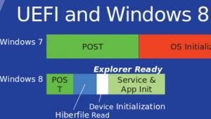Ab Windows 8 soll der UEFI-Bootloader mit Zertifikaten abgesichert werden.