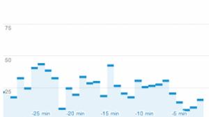 Echtzeitberichte in Google Analytics
